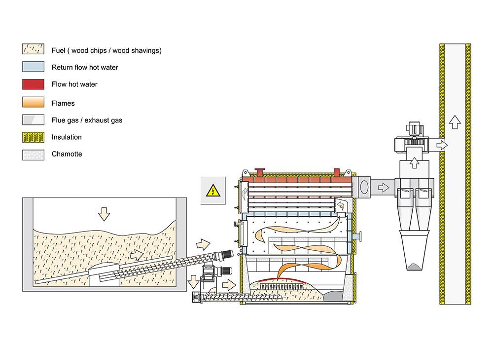 Sytem KURRI - Functional schematic